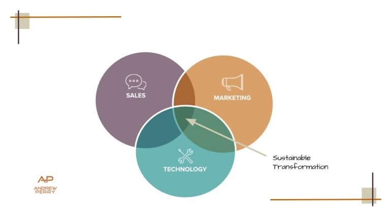 Marketing and Transformation venn